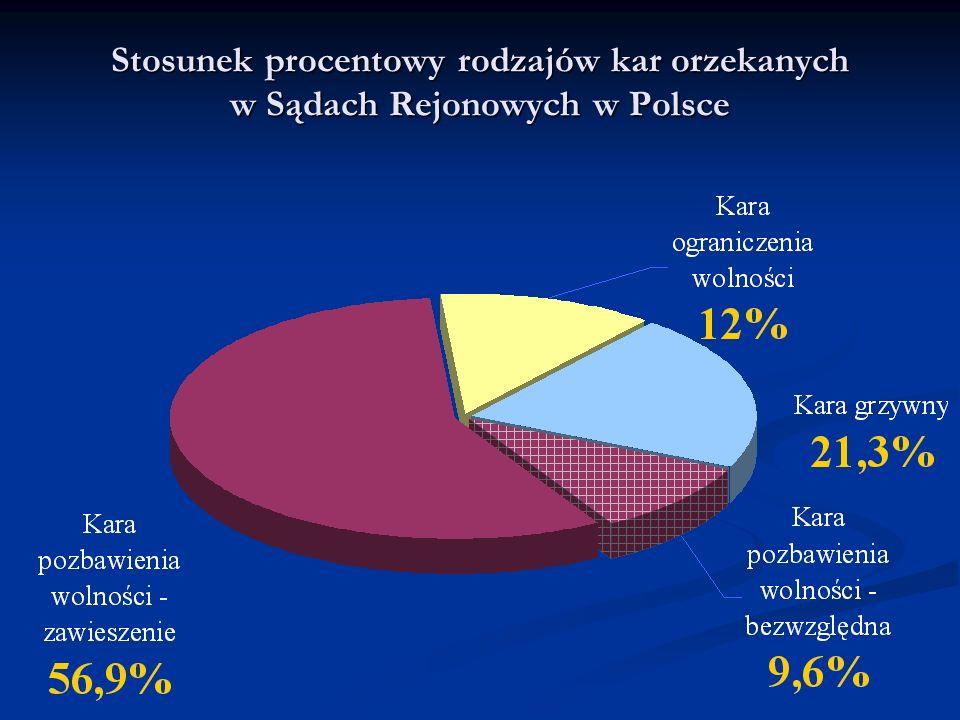 Stosunek procentowy rodzajów kar orzekanych w Sądach Rejonowych w Polsce