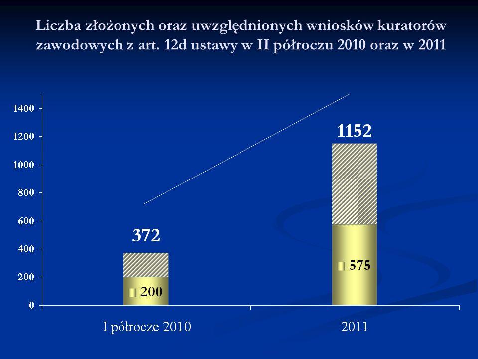Liczba złożonych oraz uwzględnionych wniosków kuratorów zawodowych z art. 12d ustawy w II półroczu 2010 oraz w 2011