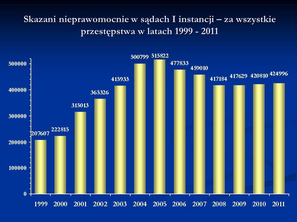 Skazani nieprawomocnie w sądach I instancji – za wszystkie przestępstwa w latach 1999 - 2011