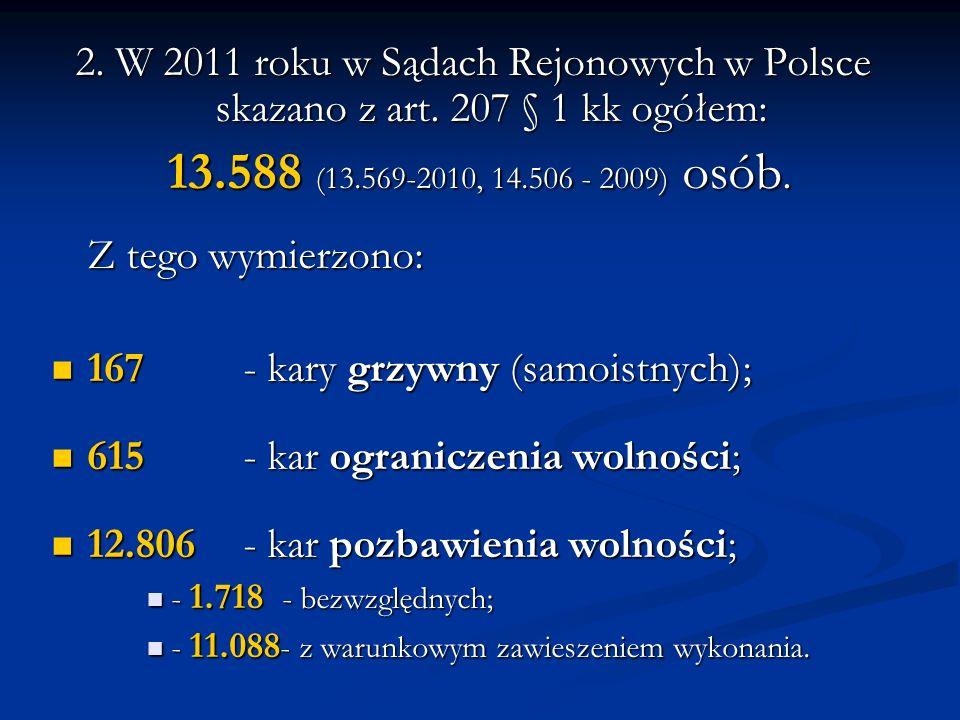 2. W 2011 roku w Sądach Rejonowych w Polsce skazano z art. 207 § 1 kk ogółem: 13.588 (13.569-2010, 14.506 - 2009) osób. 13.588 (13.569-2010, 14.506 -