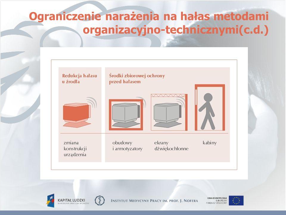 Ograniczenie narażenia na hałas metodami organizacyjno-technicznymi(c.d.)