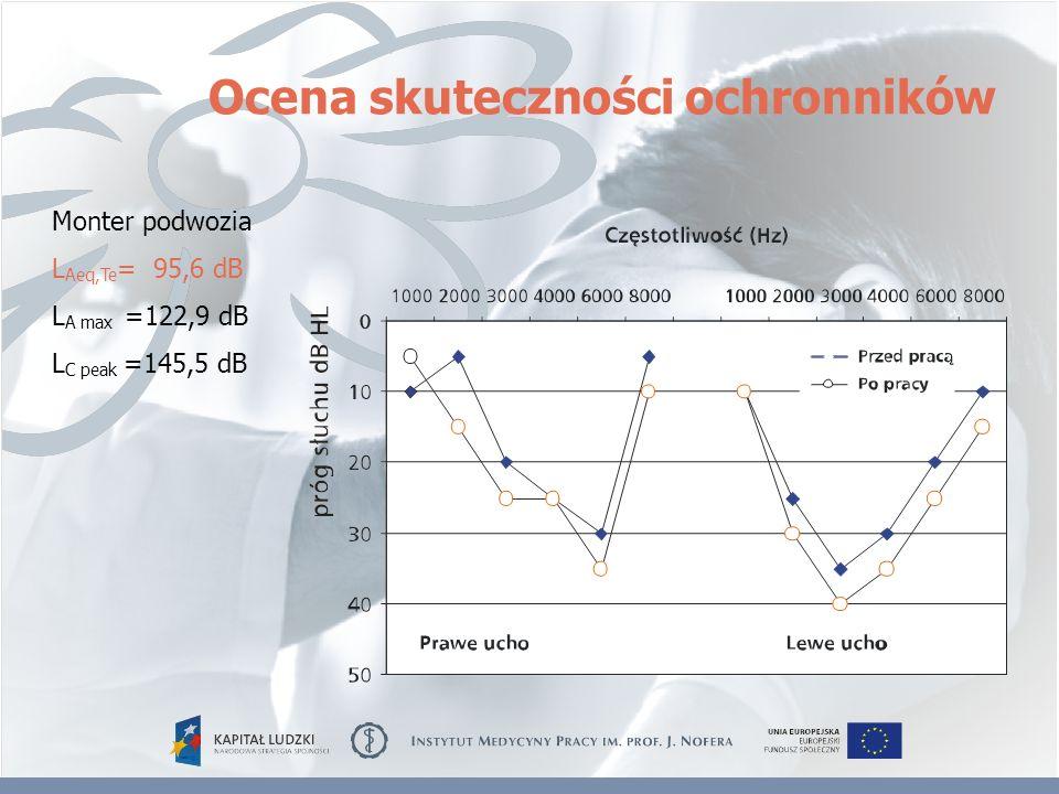 Ocena skuteczności ochronników Monter podwozia L Aeq,Te = 95,6 dB L A max =122,9 dB L C peak =145,5 dB