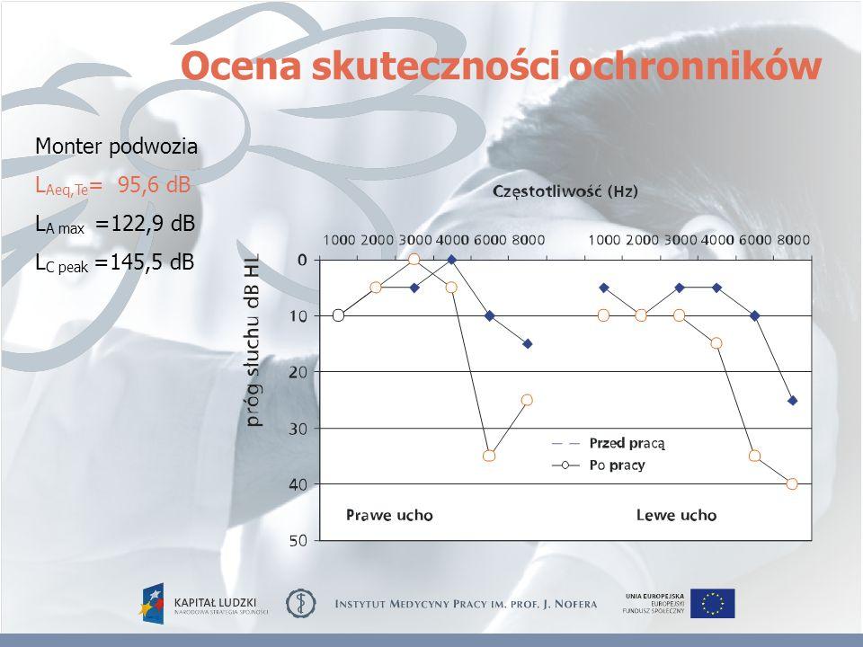 Monter podwozia L Aeq,Te = 95,6 dB L A max =122,9 dB L C peak =145,5 dB Ocena skuteczności ochronników