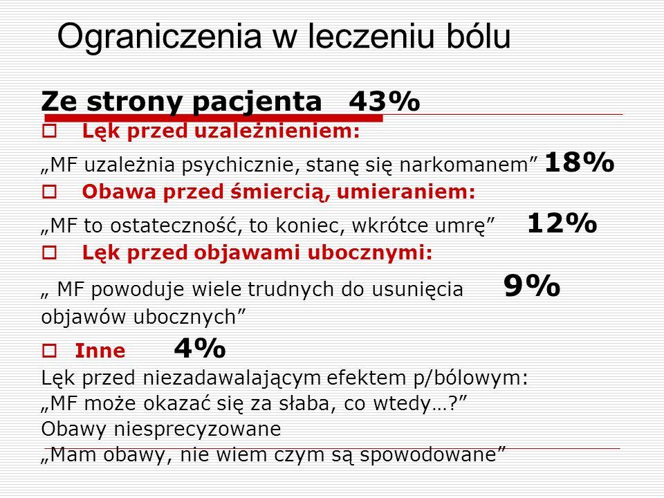 Ograniczenia w leczeniu bólu Ze strony pacjenta 43% Lęk przed uzależnieniem: MF uzależnia psychicznie, stanę się narkomanem 18% Obawa przed śmiercią,