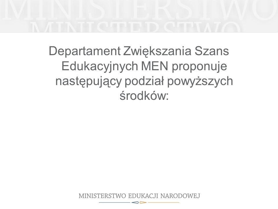 Departament Zwiększania Szans Edukacyjnych MEN proponuje następujący podział powyższych środków: