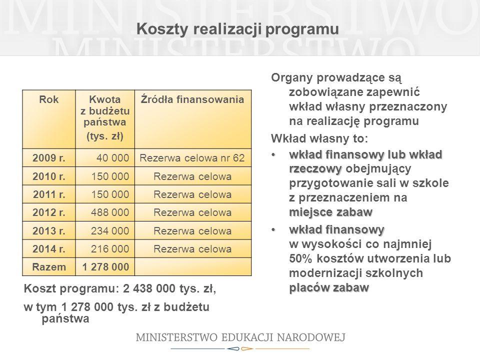 Koszty realizacji programu RokKwota z budżetu państwa (tys. zł) Źródła finansowania 2009 r.40 000Rezerwa celowa nr 62 2010 r.150 000Rezerwa celowa 201