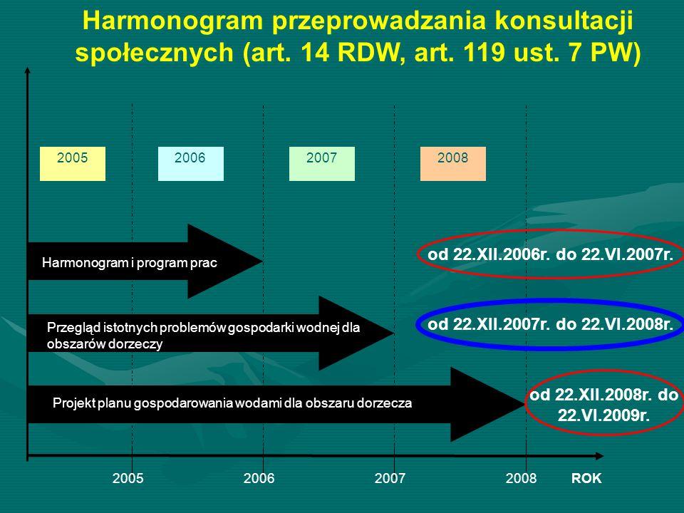 Harmonogram przeprowadzania konsultacji społecznych (art. 14 RDW, art. 119 ust. 7 PW) 2005200720082006 ROK2005200620072008 Przegląd istotnych problemó