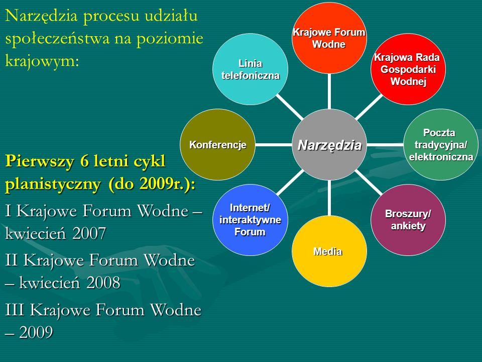 Narzędzia procesu udziału społeczeństwa na poziomie krajowym: Narzędzia Krajowe Forum Wodne Krajowa Rada GospodarkiWodnej Pocztatradycyjna/elektronicz