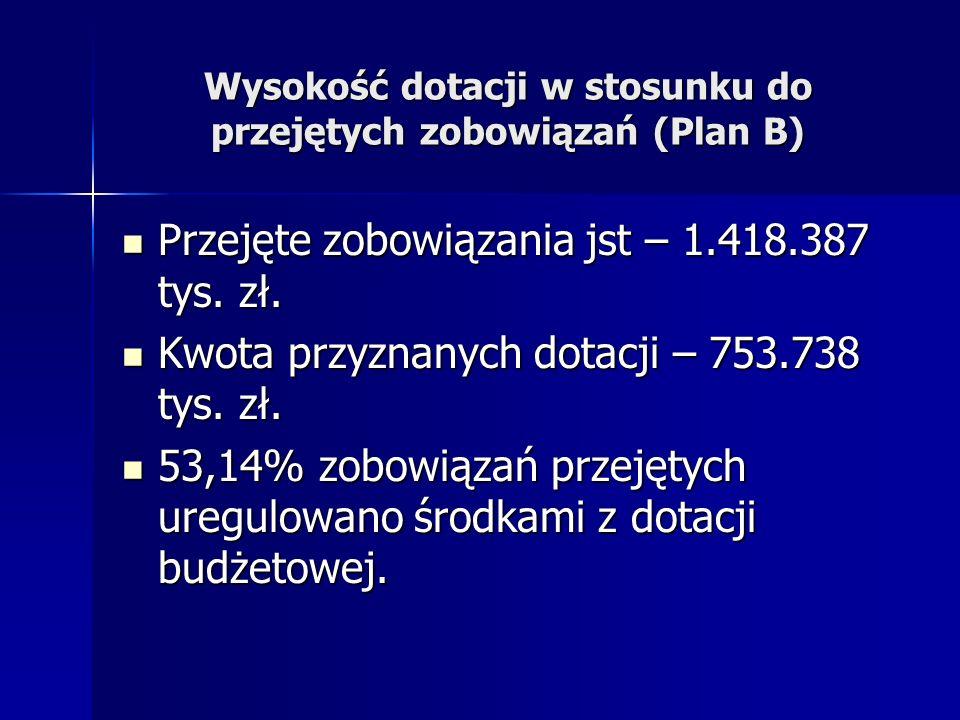 Wysokość dotacji w stosunku do przejętych zobowiązań (Plan B) Przejęte zobowiązania jst – 1.418.387 tys. zł. Przejęte zobowiązania jst – 1.418.387 tys