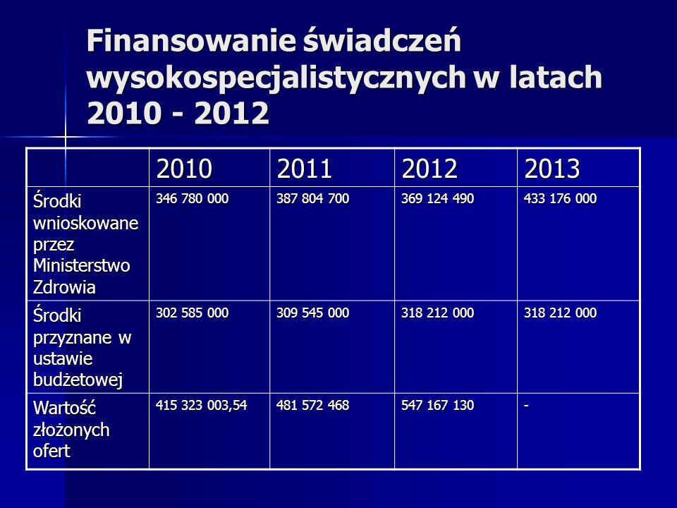 Finansowanie świadczeń wysokospecjalistycznych w latach 2010 - 2012 2010201120122013 Środki wnioskowane przez Ministerstwo Zdrowia 346 780 000 387 804