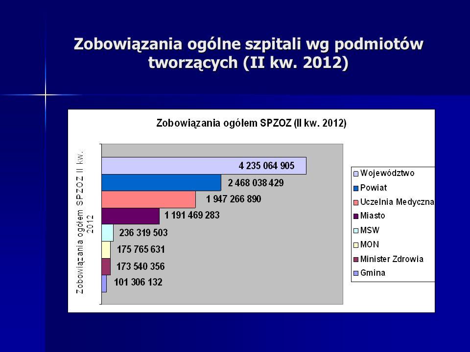 Ustawa o działalności leczniczej - dotacja Nakłady ogółem z budżetu państwa – 1.400.000 tys.