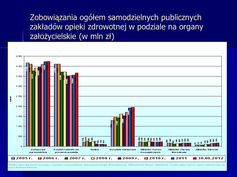 Zobowiązania ogółem samodzielnych publicznych zakładów opieki zdrowotnej w podziale na organy założycielskie (w mln zł)