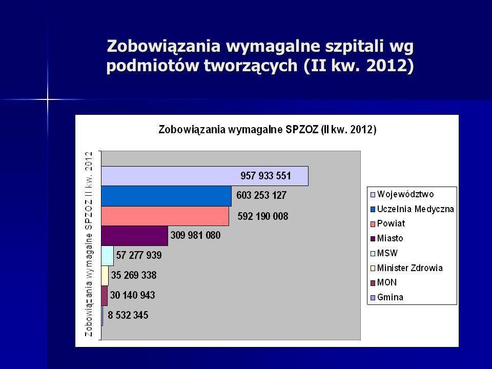 Zobowiązania wymagalne szpitali wg podmiotów tworzących (II kw. 2012)