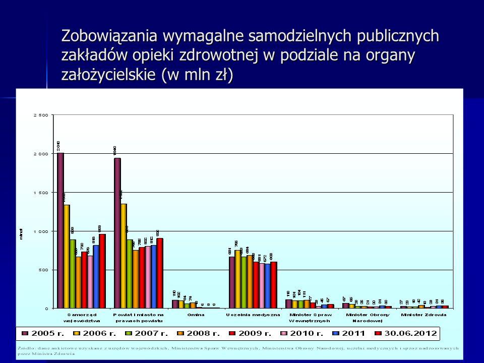 Zobowiązania wymagalne samodzielnych publicznych zakładów opieki zdrowotnej w podziale na organy założycielskie (w mln zł)