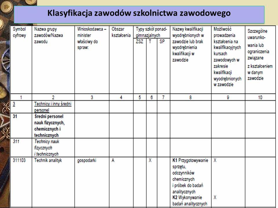Klasyfikacja zawodów szkolnictwa zawodowego 16