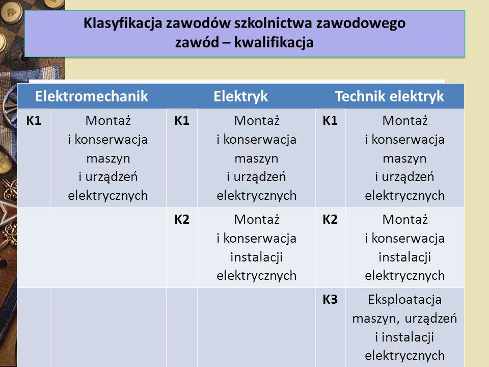 ElektromechanikElektrykTechnik elektryk K1 Montaż i konserwacja maszyn i urządzeń elektrycznych K1 Montaż i konserwacja maszyn i urządzeń elektrycznyc
