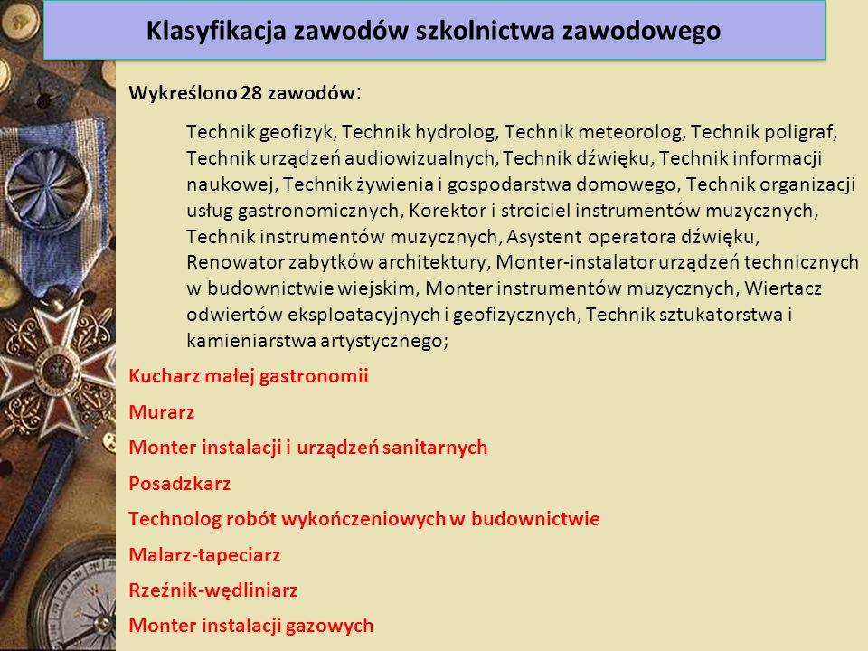Wykreślono 28 zawodów : Technik geofizyk, Technik hydrolog, Technik meteorolog, Technik poligraf, Technik urządzeń audiowizualnych, Technik dźwięku, T