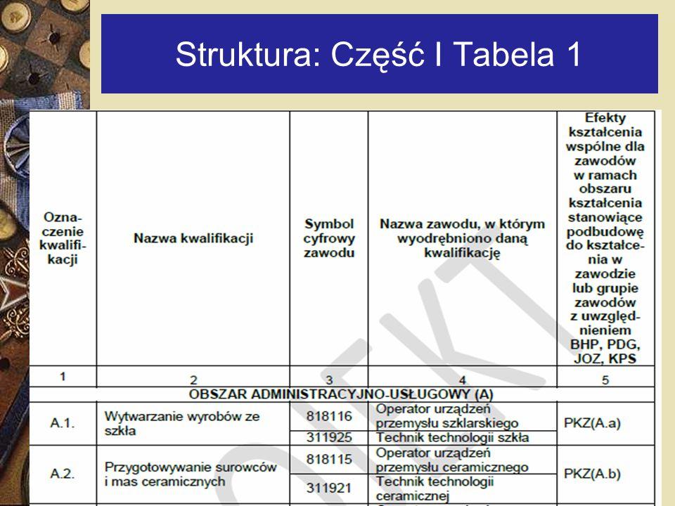 Struktura: Część I Tabela 1 27