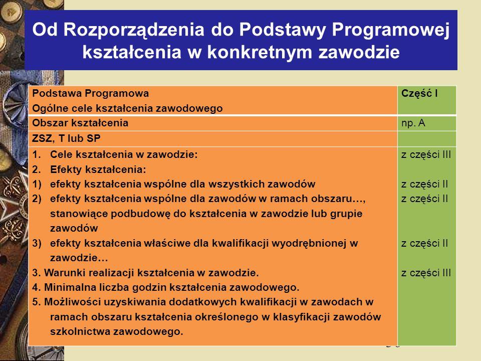 36 Od Rozporządzenia do Podstawy Programowej kształcenia w konkretnym zawodzie Podstawa Programowa Ogólne cele kształcenia zawodowego Część I Obszar k