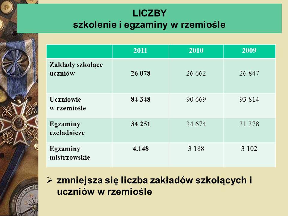 LICZBY szkolenie i egzaminy w rzemiośle zmniejsza się liczba zakładów szkolących i uczniów w rzemiośle 201120102009 Zakłady szkolące uczniów26 07826 6