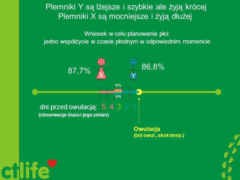 Plemniki Y są lżejsze i szybkie ale żyją krócej Plemniki X są mocniejsze i żyją dłużej Wniosek w celu planowania płci: jedno współżycie w czasie płodn