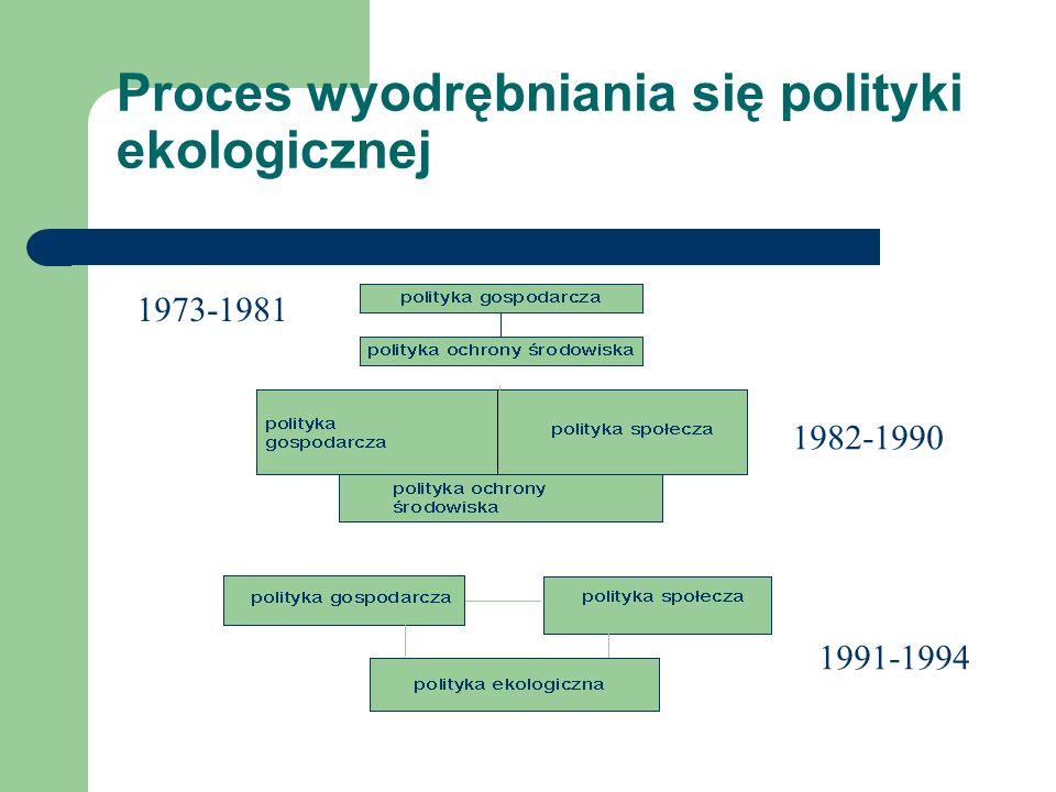 Proces wyodrębniania się polityki ekologicznej 1973-1981 1982-1990 1991-1994