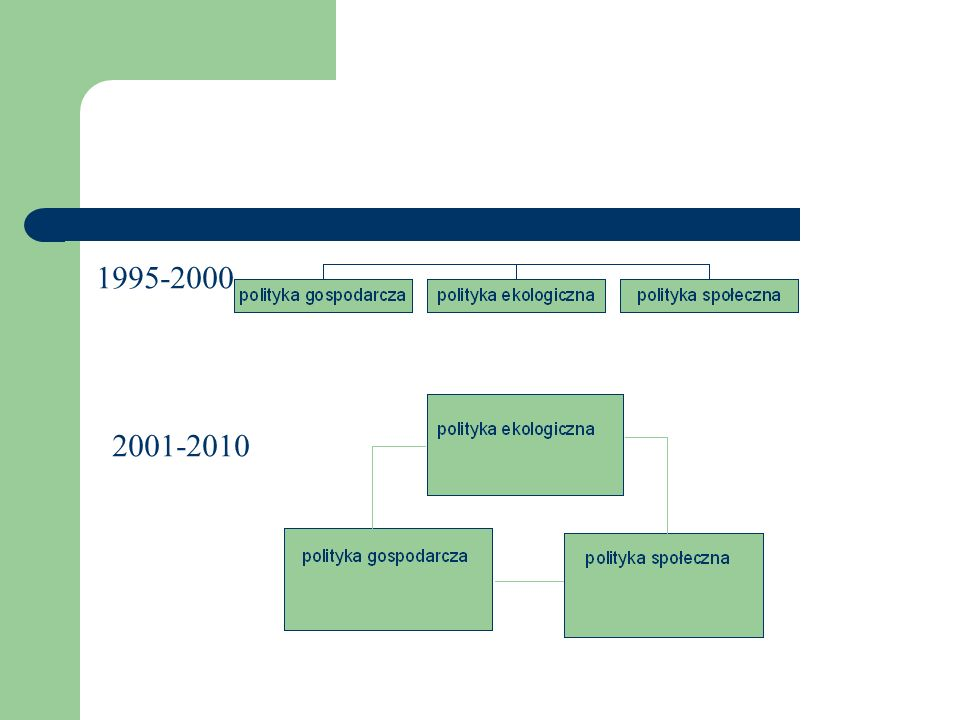1995-2000 2001-2010