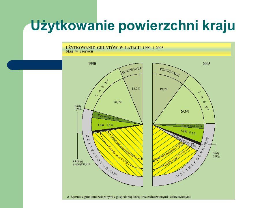 Zasady ogólne Prawo ochrony środowiska (2001) 1.Sposoby korzystania 2.