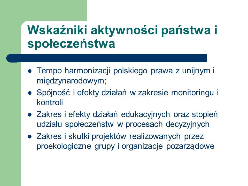 Wskaźniki aktywności państwa i społeczeństwa Tempo harmonizacji polskiego prawa z unijnym i międzynarodowym; Spójność i efekty działań w zakresie moni