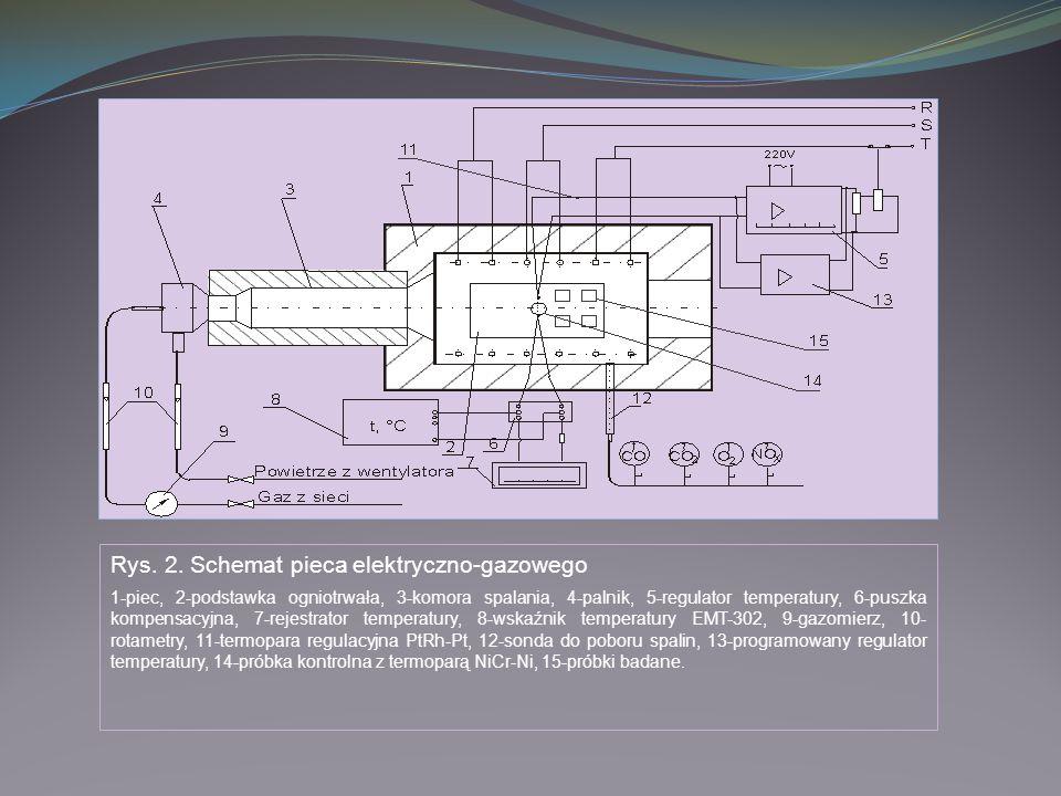 Rys. 2. Schemat pieca elektryczno-gazowego 1-piec, 2-podstawka ogniotrwała, 3-komora spalania, 4-palnik, 5-regulator temperatury, 6-puszka kompensacyj