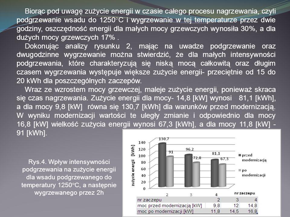Biorąc pod uwagę zużycie energii w czasie całego procesu nagrzewania, czyli podgrzewanie wsadu do 1250 C i wygrzewanie w tej temperaturze przez dwie g