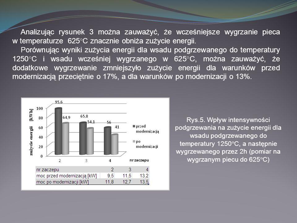 Analizując rysunek 3 można zauważyć, że wcześniejsze wygrzanie pieca w temperaturze 625 C znacznie obniża zużycie energii. Porównując wyniki zużycia e