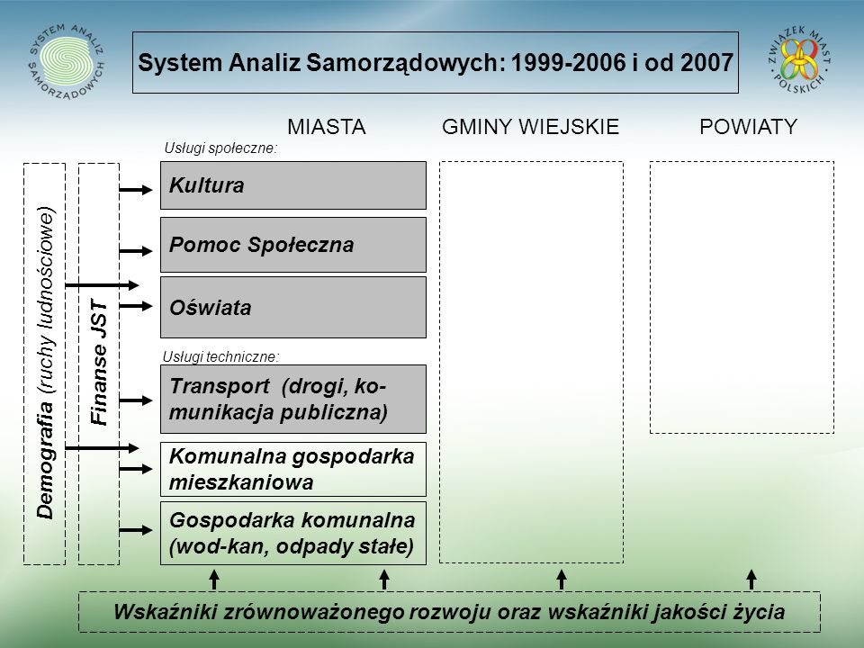 System Analiz Samorządowych: 1999-2006 i od 2007 Kultura Pomoc Społeczna Oświata Komunalna gospodarka mieszkaniowa Gospodarka komunalna (wod-kan, odpa