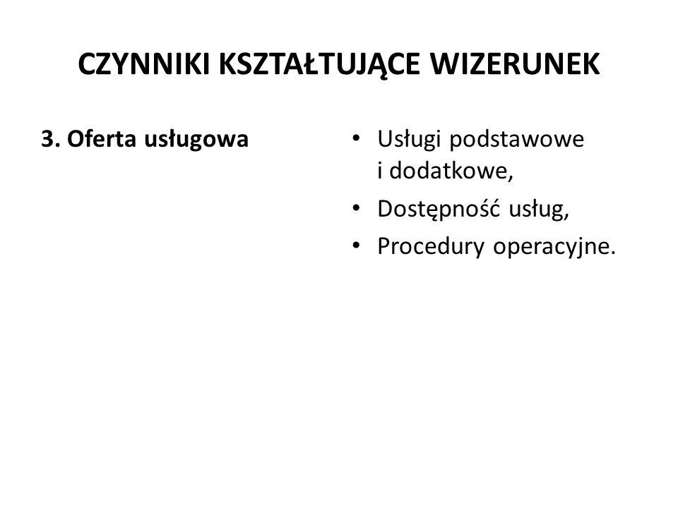 CZYNNIKI KSZTAŁTUJĄCE WIZERUNEK 3. Oferta usługowa Usługi podstawowe i dodatkowe, Dostępność usług, Procedury operacyjne.