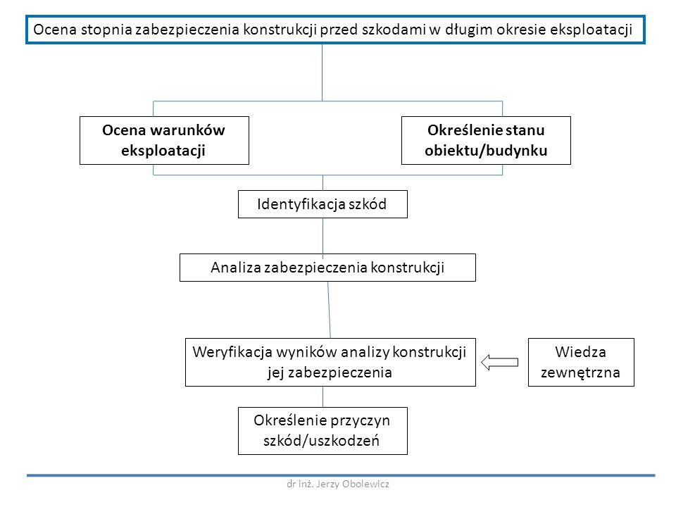 Ocena warunków eksploatacji Określenie stanu obiektu/budynku Identyfikacja szkód Analiza zabezpieczenia konstrukcji Określenie przyczyn szkód/uszkodze