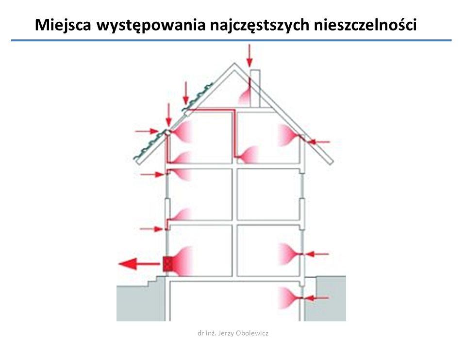dr inż.Jerzy Obolewicz 1. Występująca wilgoć z głębi 2.