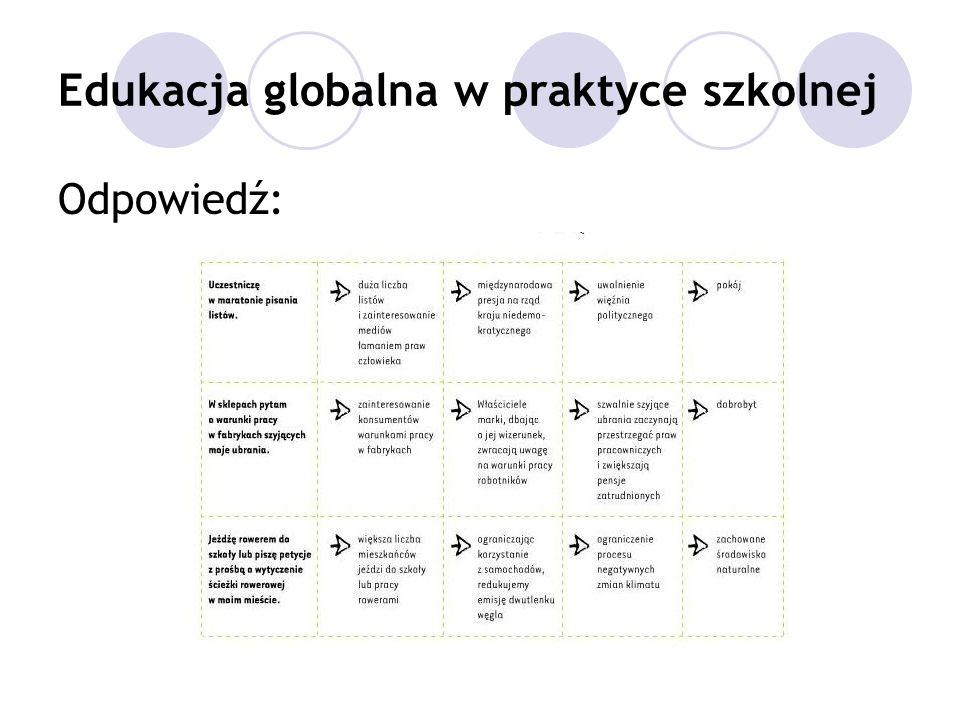 Edukacja globalna w praktyce szkolnej Edukacja globalna = umiejętności: dostrzeganie i rozumienie globalnych współzależności krytyczne myślenie praktyczne wykorzystywanie wiedzy podejmowanie świadomych decyzji współpraca w wymiarze lokalnym, krajowym i międzynarodowym