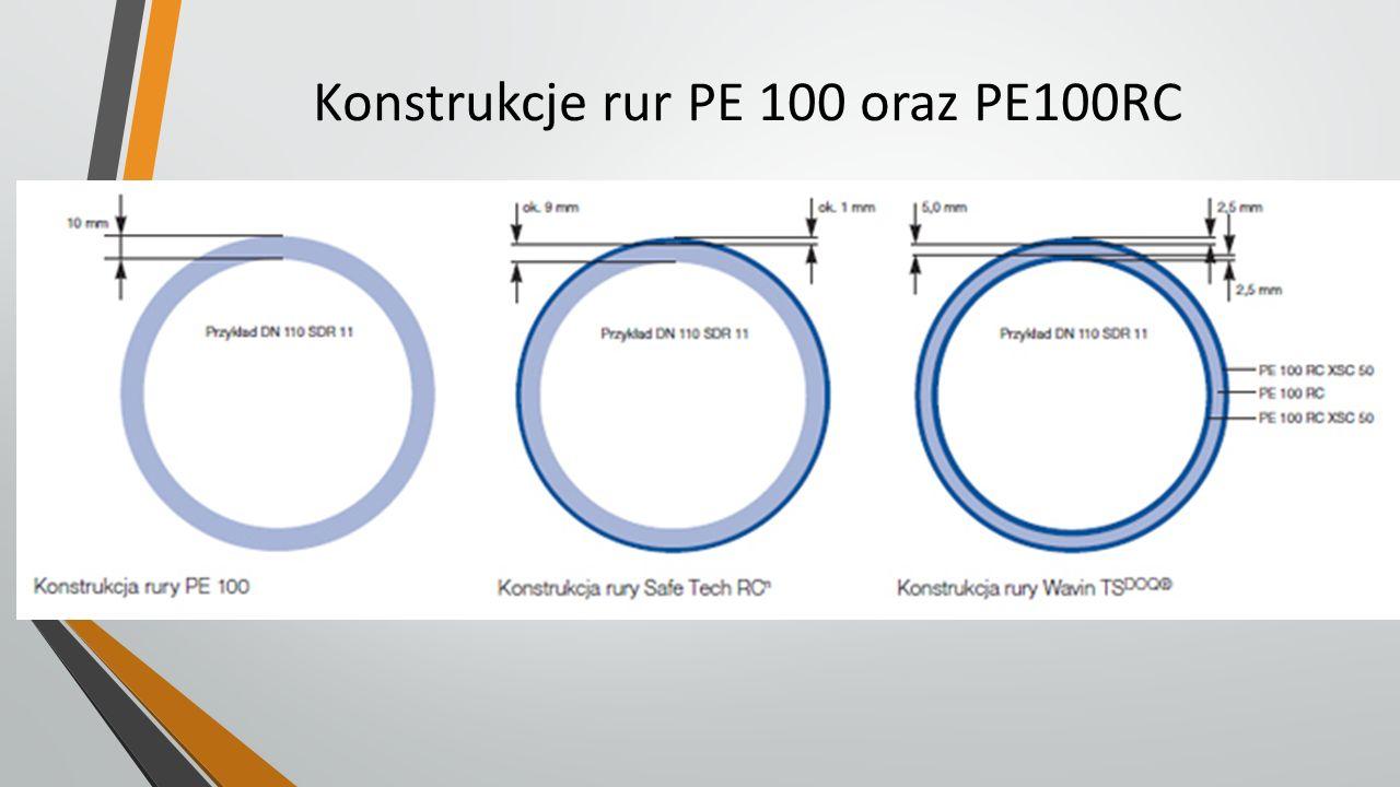 Konstrukcje rur PE 100 oraz PE100RC