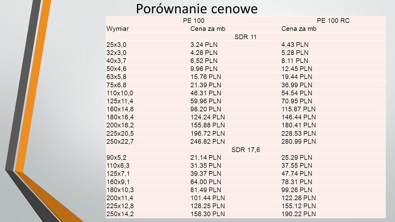Porównanie cenowe PE 100PE 100 RC WymiarCena za mb SDR 11 25x3,03.24 PLN4.43 PLN 32x3,04.28 PLN5.28 PLN 40x3,76.52 PLN8.11 PLN 50x4,69.96 PLN12.45 PLN