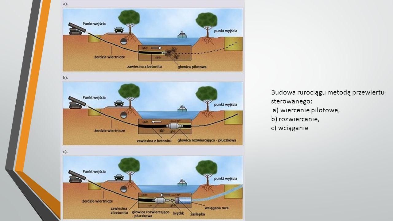 Budowa rurociągu metodą przewiertu sterowanego: a) wiercenie pilotowe, b) rozwiercanie, c) wciąganie
