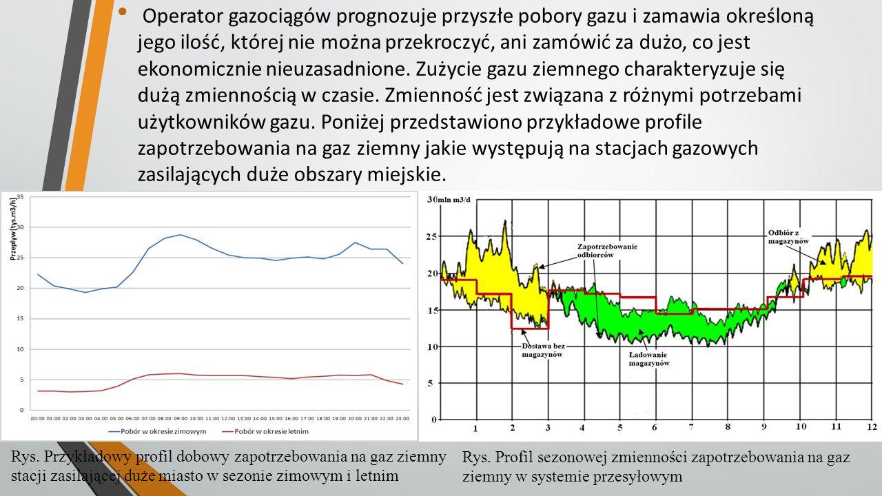 Operator gazociągów prognozuje przyszłe pobory gazu i zamawia określoną jego ilość, której nie można przekroczyć, ani zamówić za dużo, co jest ekonomi