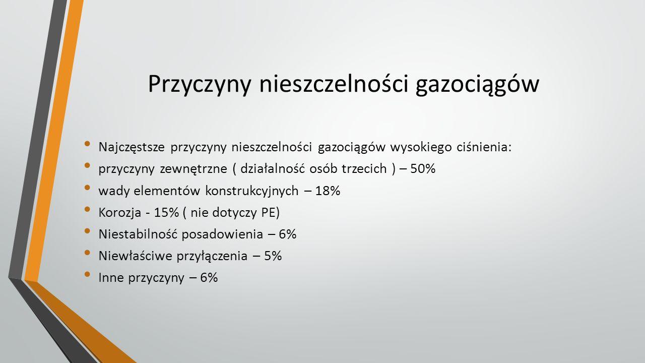 Przyczyny nieszczelności gazociągów Najczęstsze przyczyny nieszczelności gazociągów wysokiego ciśnienia: przyczyny zewnętrzne ( działalność osób trzec
