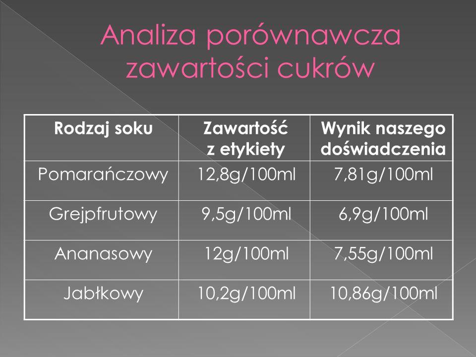 Rodzaj sokuZawartość z etykiety Wynik naszego doświadczenia Pomarańczowy12,8g/100ml7,81g/100ml Grejpfrutowy9,5g/100ml6,9g/100ml Ananasowy12g/100ml7,55