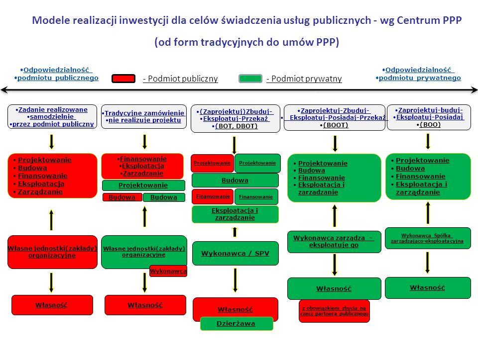 Modele realizacji inwestycji dla celów świadczenia usług publicznych - wg Centrum PPP (od form tradycyjnych do umów PPP) Odpowiedzialność podmiotu pub