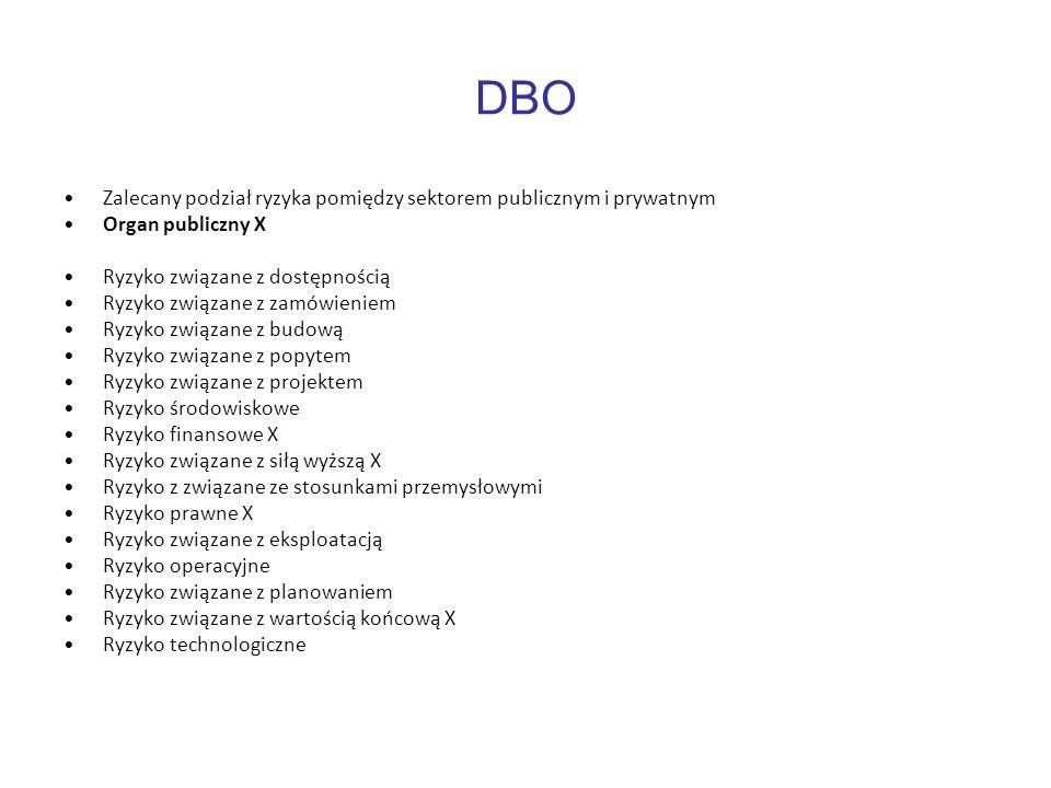 DBO Zalecany podział ryzyka pomiędzy sektorem publicznym i prywatnym Organ publiczny X Ryzyko związane z dostępnością Ryzyko związane z zamówieniem Ry