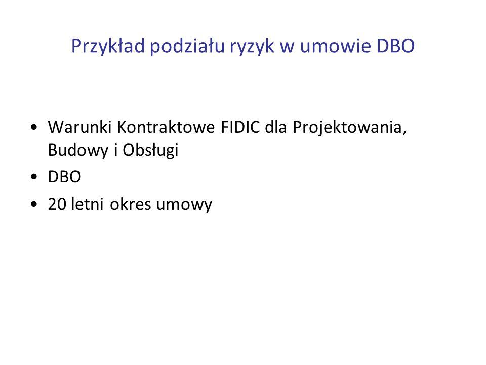 Przykład podziału ryzyk w umowie DBO Warunki Kontraktowe FIDIC dla Projektowania, Budowy i Obsługi DBO 20 letni okres umowy