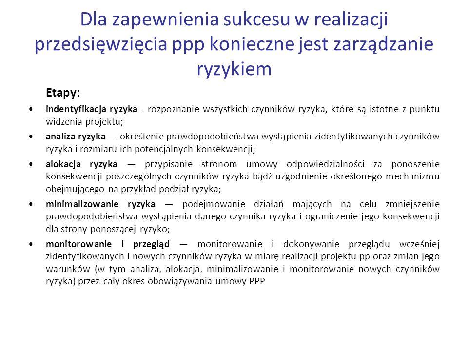 Dla zapewnienia sukcesu w realizacji przedsięwzięcia ppp konieczne jest zarządzanie ryzykiem Etapy: indentyfikacja ryzyka - rozpoznanie wszystkich czy