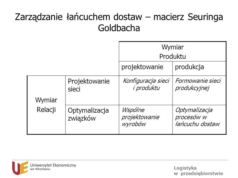 Logistyka w przedsiębiorstwie Zarządzanie łańcuchem dostaw – macierz Seuringa Goldbacha Wymiar Produktu projektowanieprodukcja Wymiar Relacji Projekto