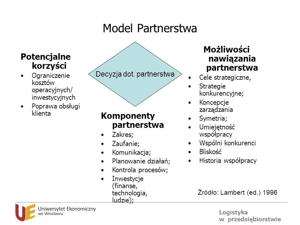 Logistyka w przedsiębiorstwie Model Partnerstwa Potencjalne korzyści Ograniczenie kosztów operacyjnych/ inwestycyjnych Poprawa obsługi klienta Możliwo