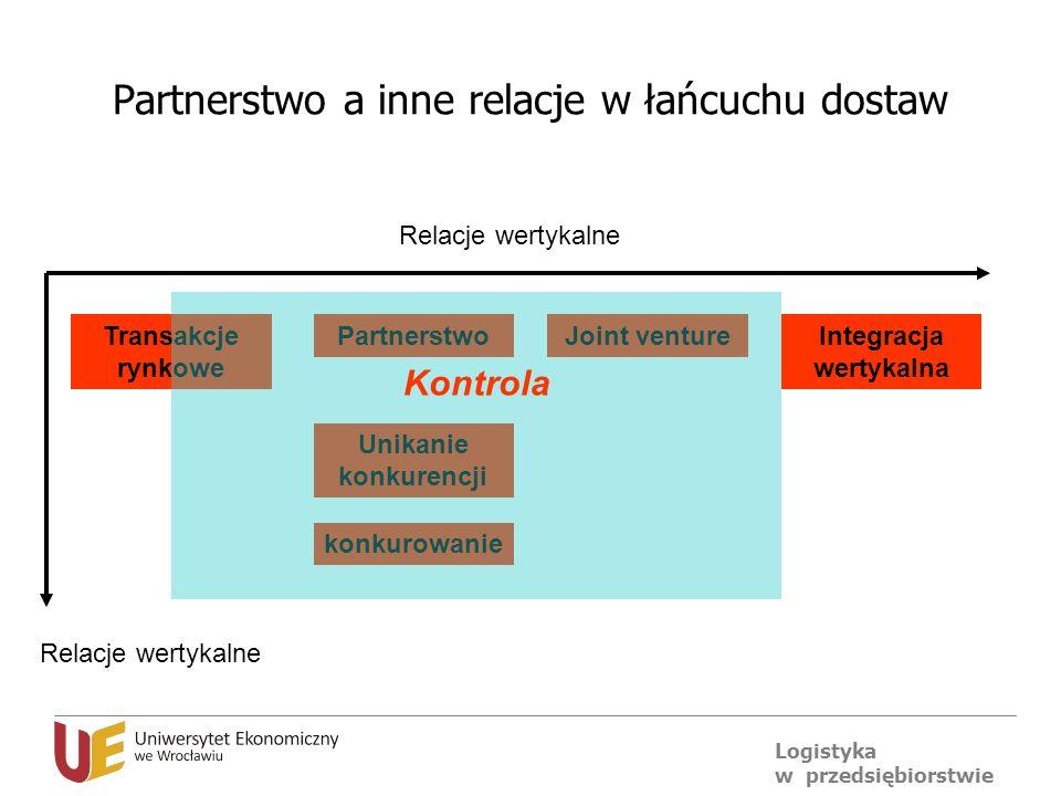 Logistyka w przedsiębiorstwie Partnerstwo a inne relacje w łańcuchu dostaw Transakcje rynkowe PartnerstwoJoint ventureIntegracja wertykalna Relacje we
